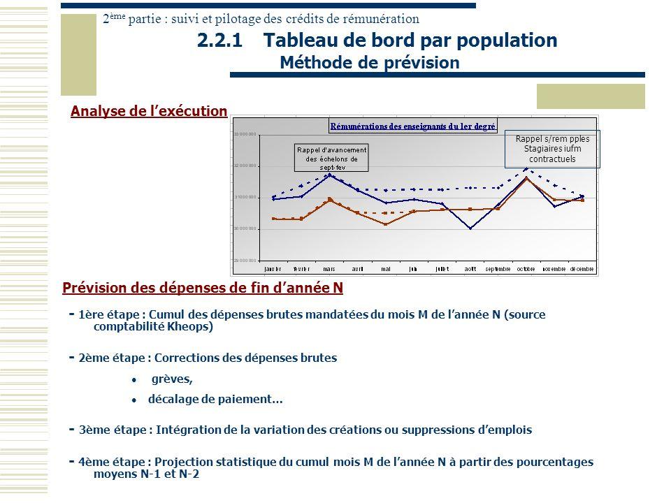 2.2.1 Tableau de bord par population