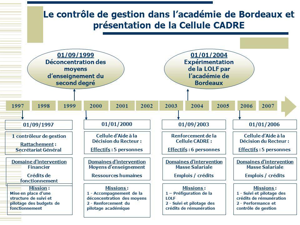Le contrôle de gestion dans l'académie de Bordeaux et présentation de la Cellule CADRE