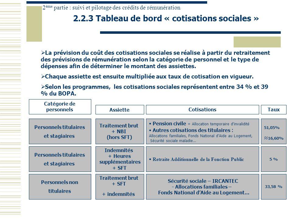 2.2.3 Tableau de bord « cotisations sociales »