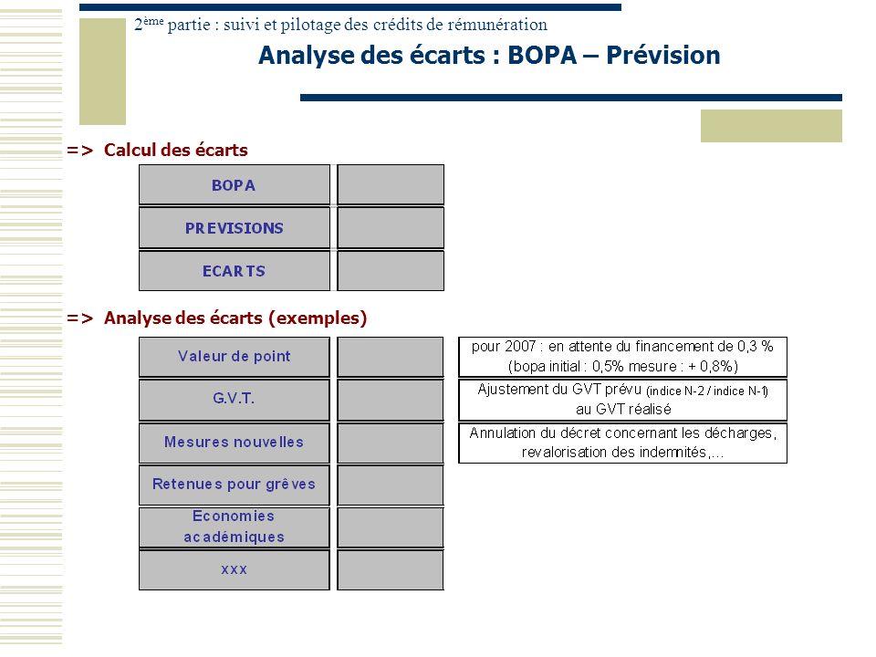 Analyse des écarts : BOPA – Prévision
