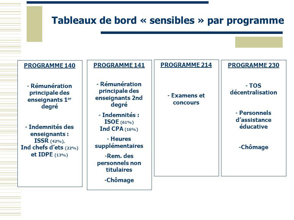 Tableaux de bord « sensibles » par programme