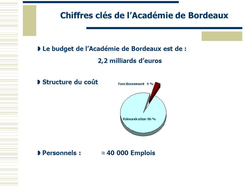 Chiffres clés de l'Académie de Bordeaux