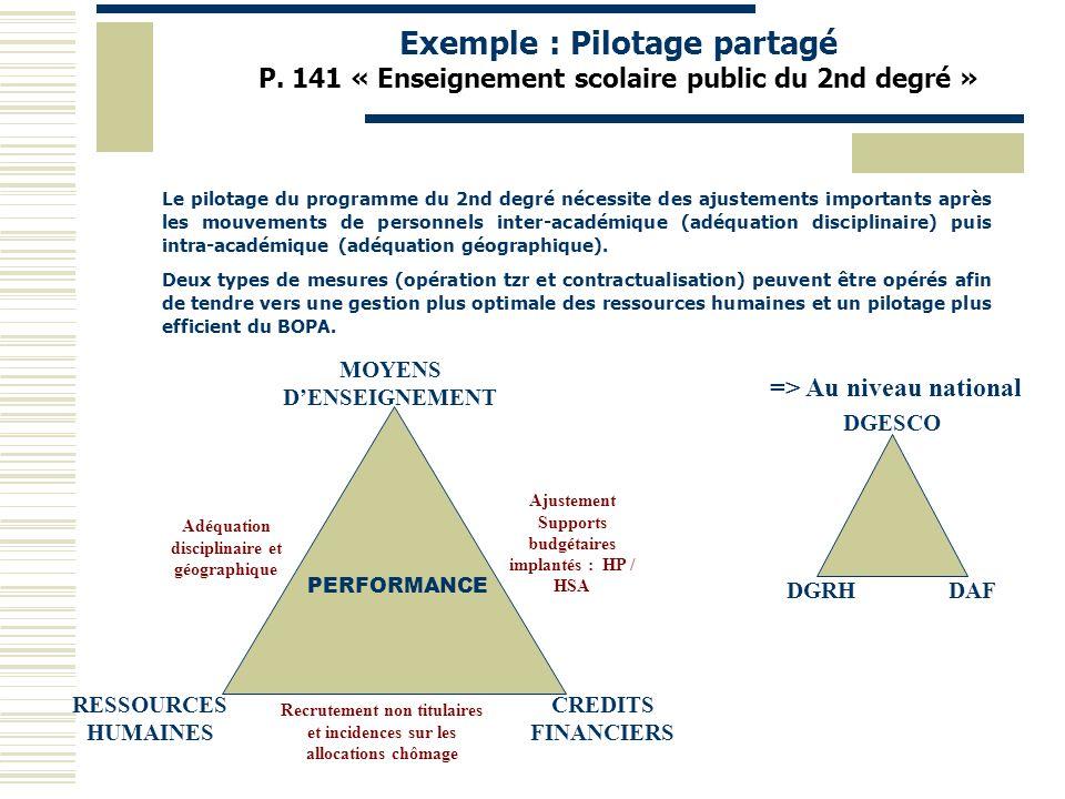 Exemple : Pilotage partagé P
