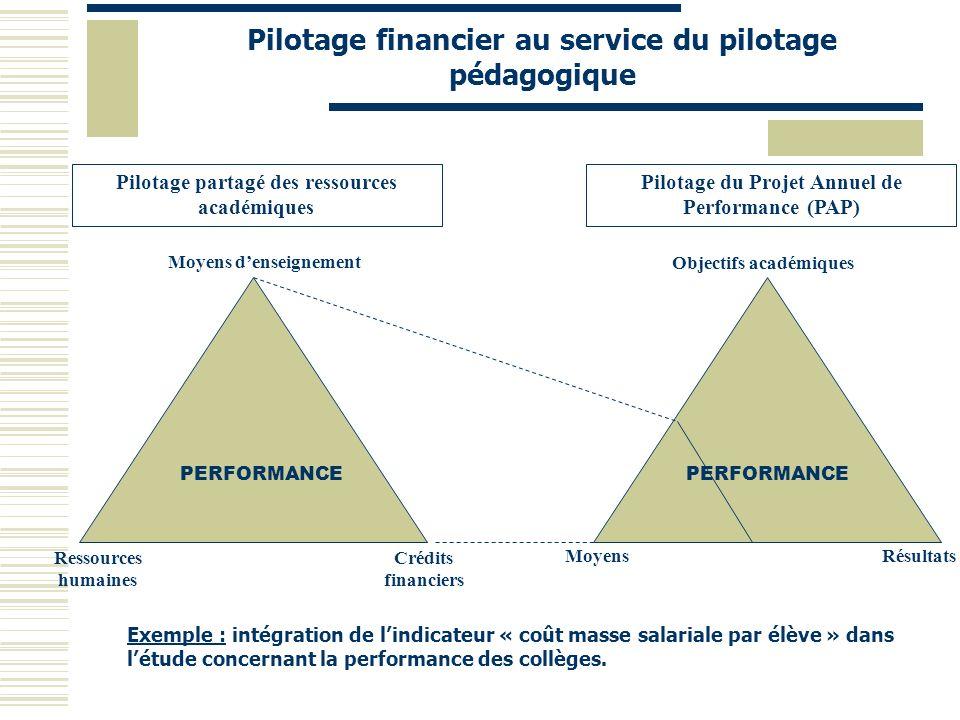 Pilotage financier au service du pilotage pédagogique