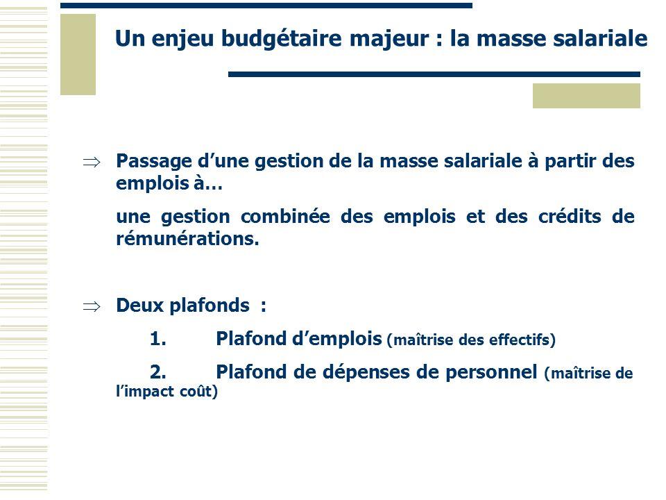 Un enjeu budgétaire majeur : la masse salariale