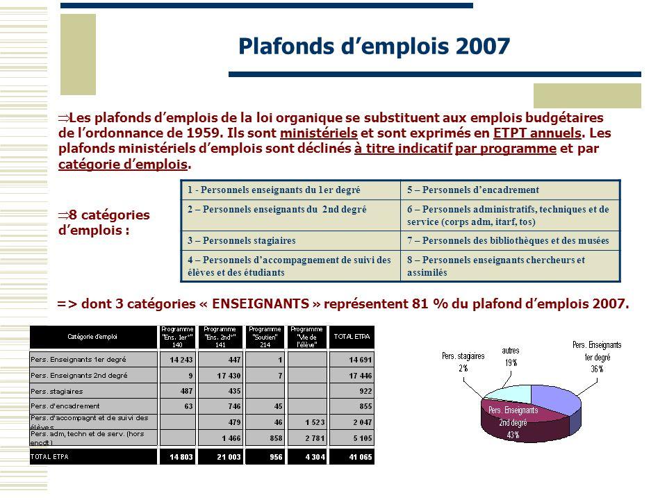 Plafonds d'emplois 2007