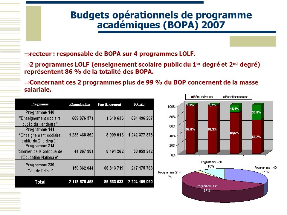 Budgets opérationnels de programme académiques (BOPA) 2007