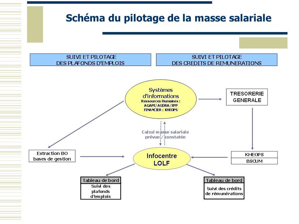 Schéma du pilotage de la masse salariale