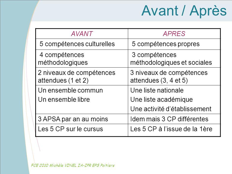 Avant / Après AVANT APRES 5 compétences culturelles
