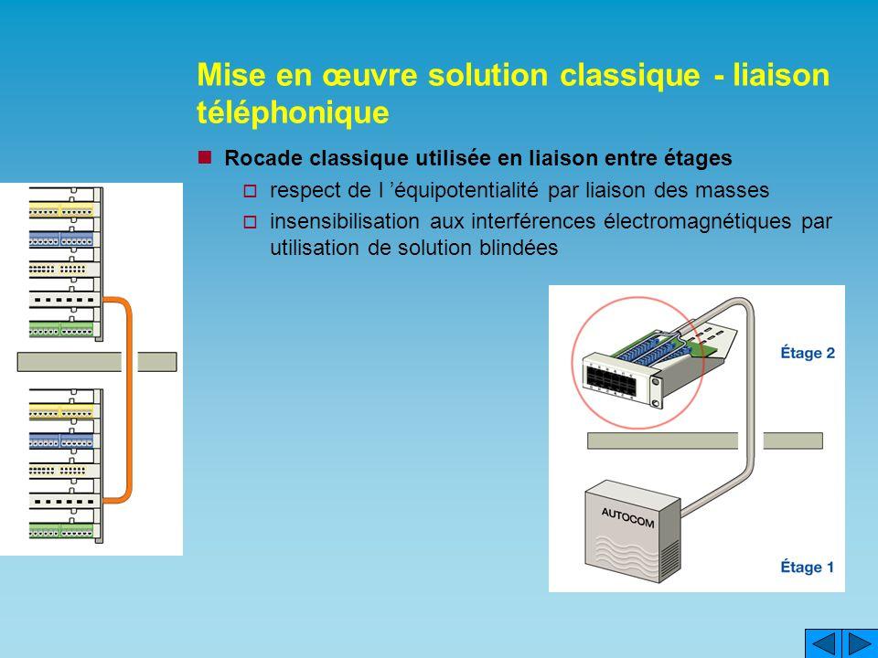 Mise en œuvre solution classique - liaison téléphonique