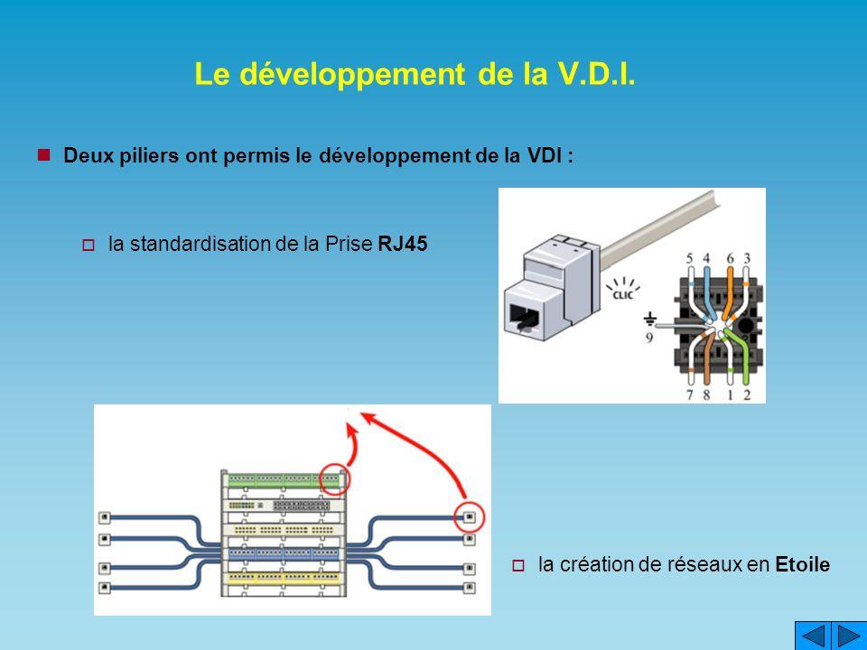 Le développement de la V.D.I.