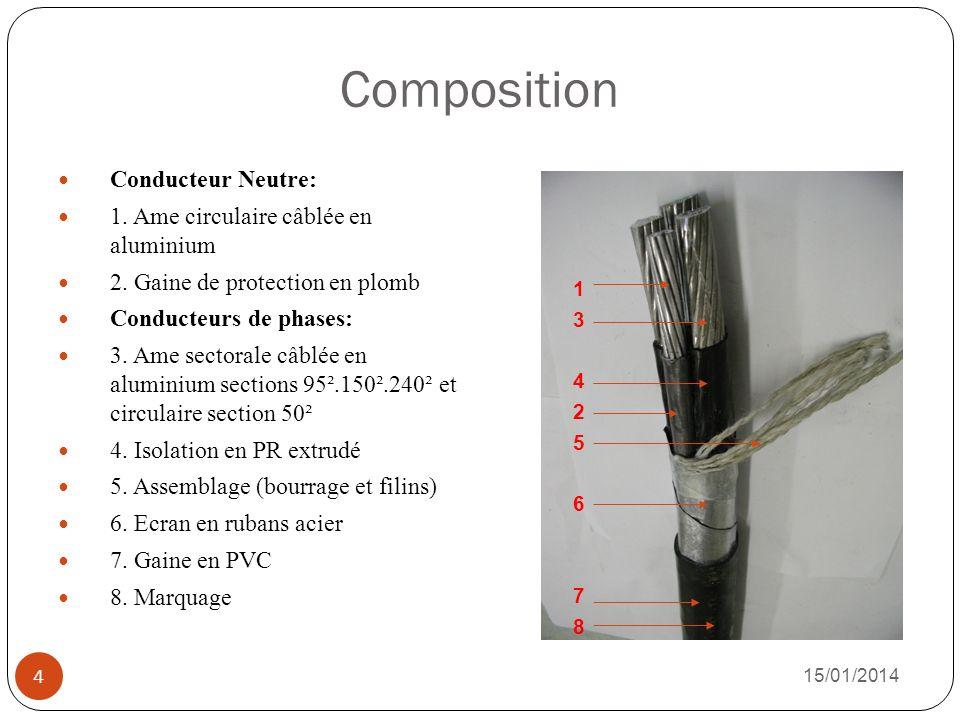 Composition Conducteur Neutre: 1. Ame circulaire câblée en aluminium