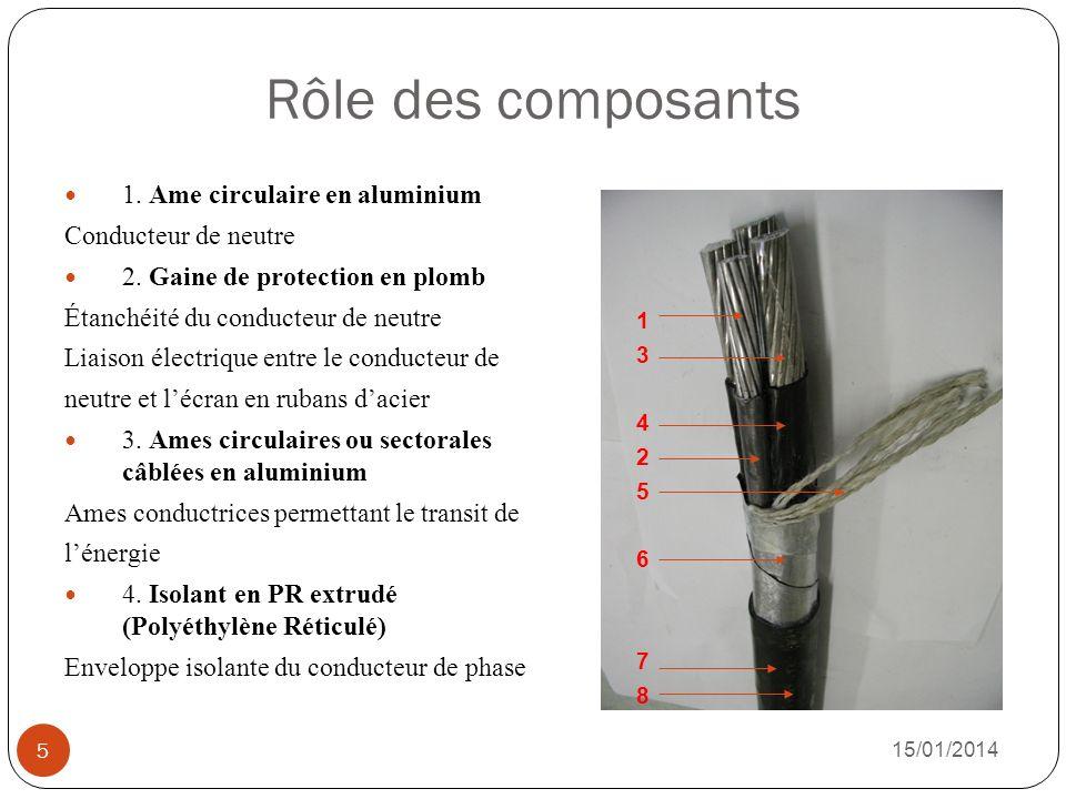 Rôle des composants 1. Ame circulaire en aluminium
