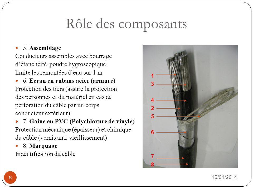 Rôle des composants 5. Assemblage Conducteurs assemblés avec bourrage