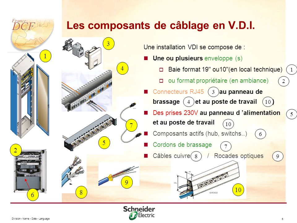 Les composants de câblage en V.D.I.