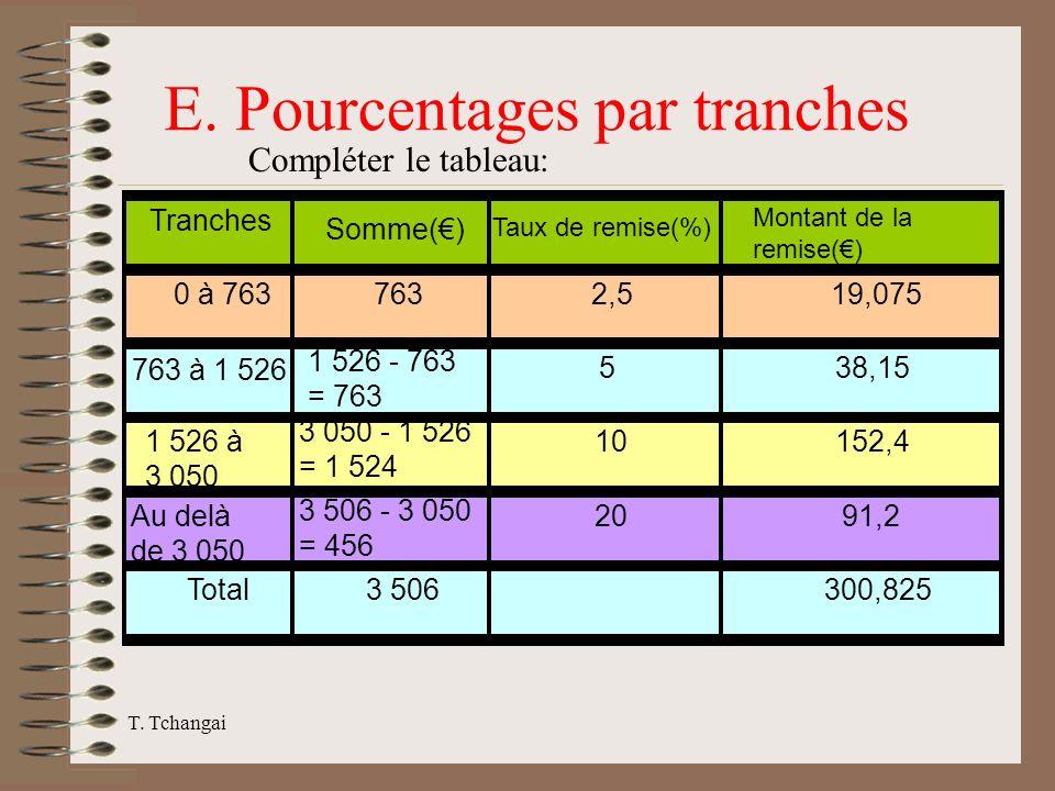 E. Pourcentages par tranches
