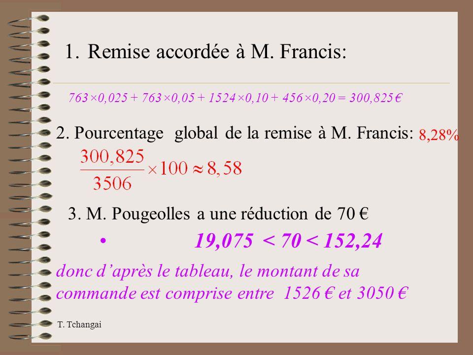 Remise accordée à M. Francis: