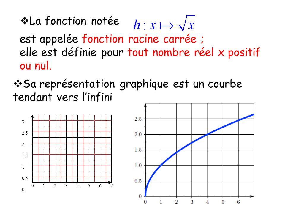 est appelée fonction racine carrée ;
