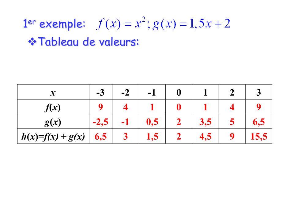 1er exemple: Tableau de valeurs: x -3 -2 -1 1 2 3 f(x) 9 4 g(x) -2,5