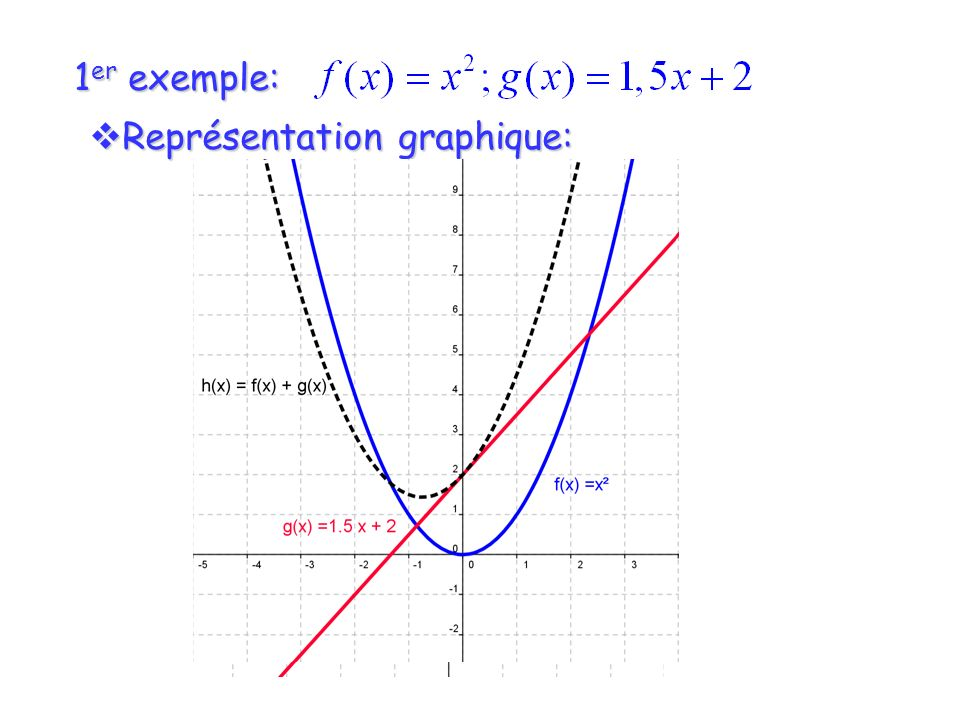1er exemple: Représentation graphique: