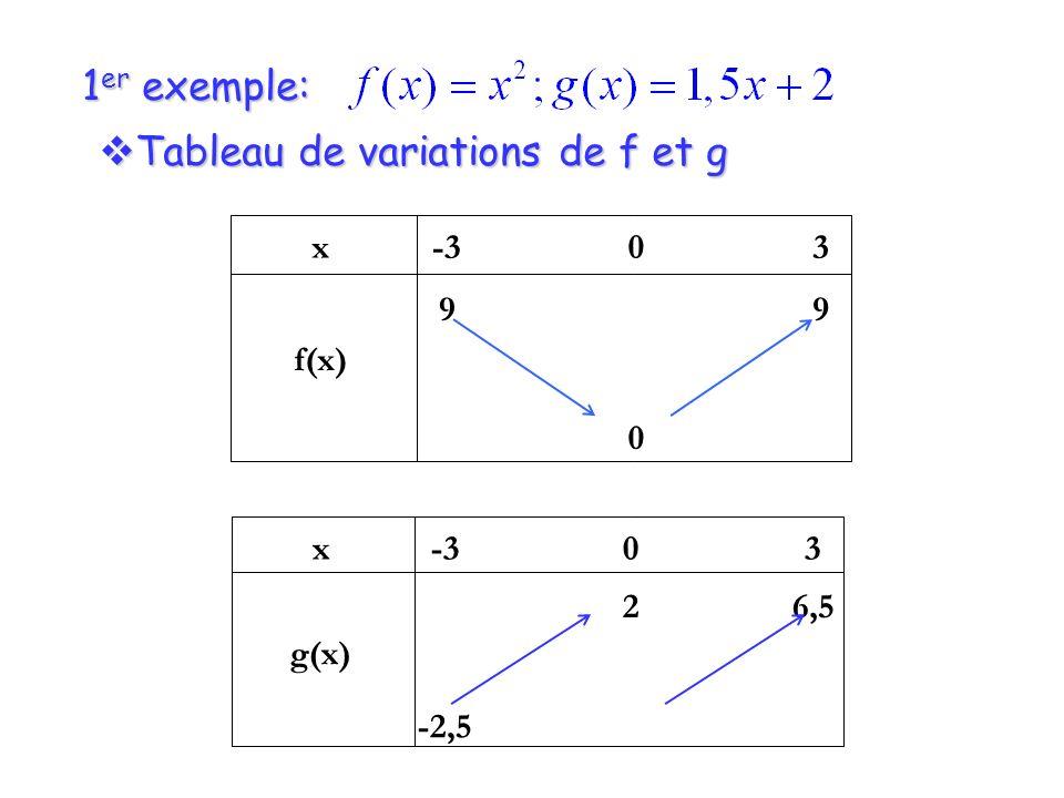 Tableau de variations de f et g