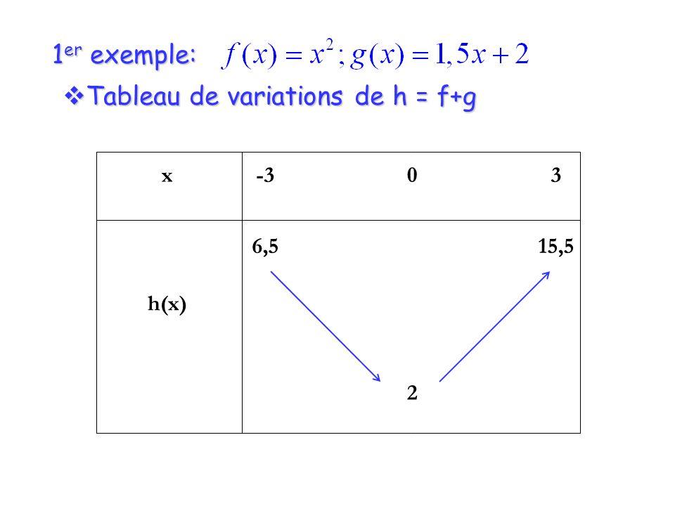 Tableau de variations de h = f+g