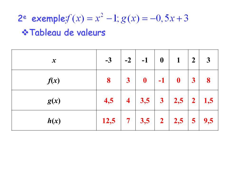 2e exemple: Tableau de valeurs x -3 -2 -1 1 2 3 f(x) 8 g(x) 4,5 4 3,5