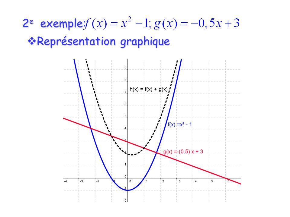 2e exemple: Représentation graphique