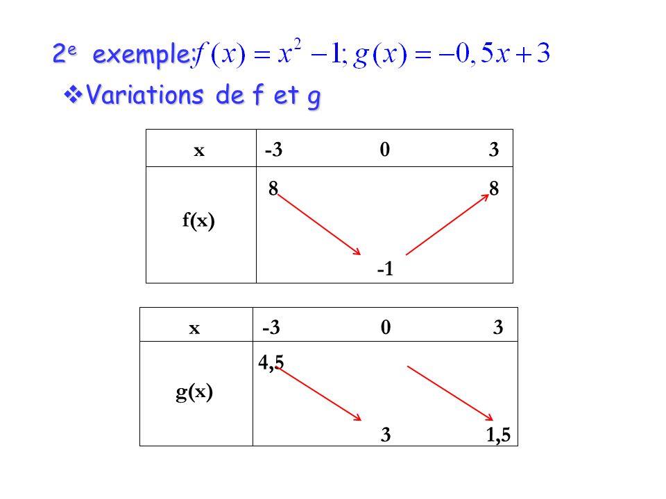 2e exemple: Variations de f et g x f(x) -3 8 -1 3 x g(x) -3 4,5 3 1,5