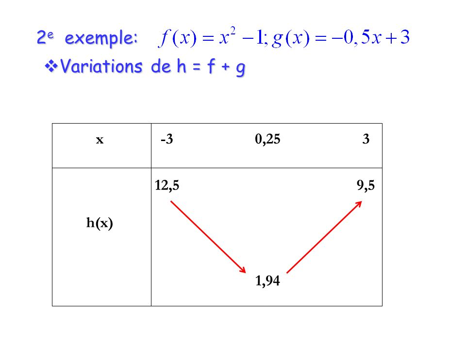 2e exemple: Variations de h = f + g x h(x) -3 12,5 0,25 1,94 3 9,5