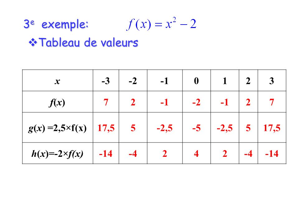 3e exemple: Tableau de valeurs x -3 -2 -1 1 2 3 f(x) 7 g(x) =2,5×f(x)