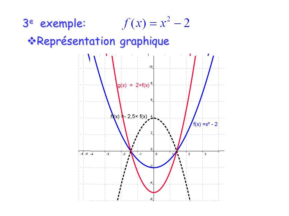 3e exemple: Représentation graphique