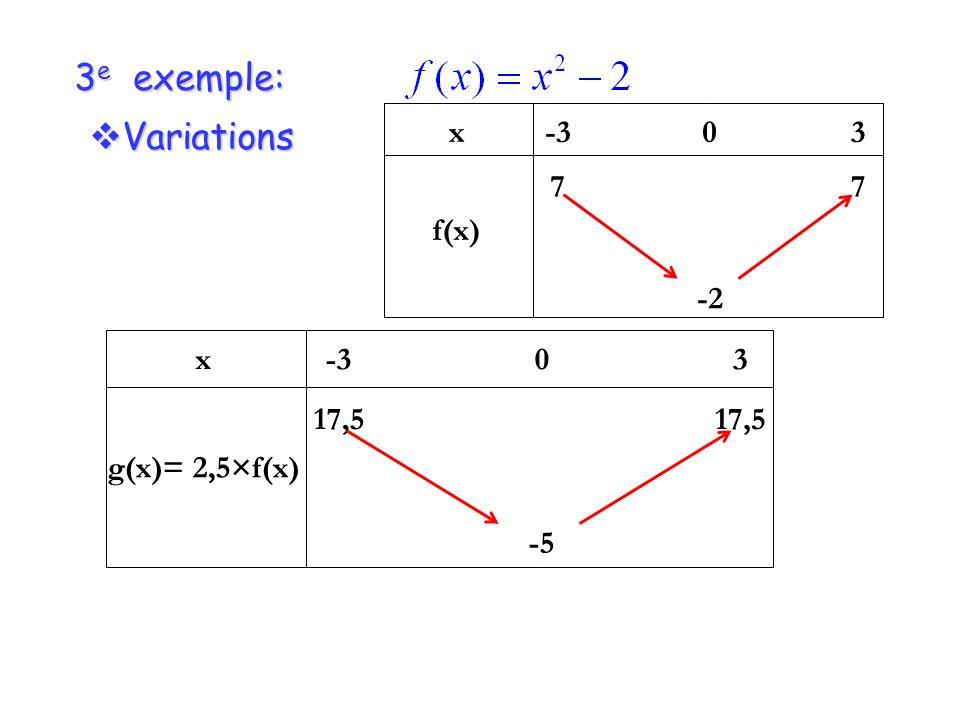 3e exemple: x f(x) -3 7 -2 3 Variations x g(x)= 2,5×f(x) -3 17,5 -5 3