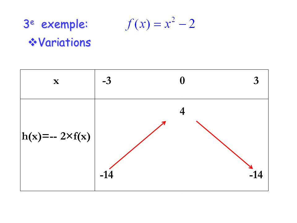 3e exemple: Variations x h(x)=-- 2×f(x) -3 -14 4 3