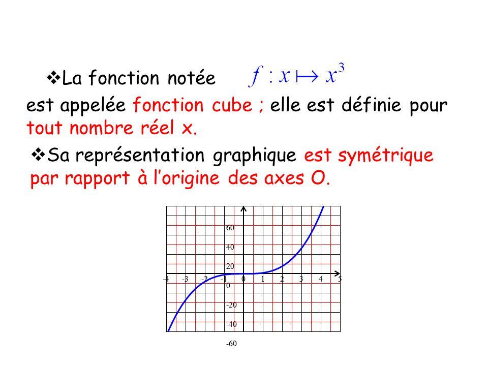 est appelée fonction cube ; elle est définie pour tout nombre réel x.