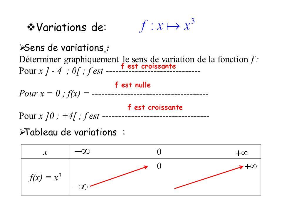 Variations de: Sens de variations :