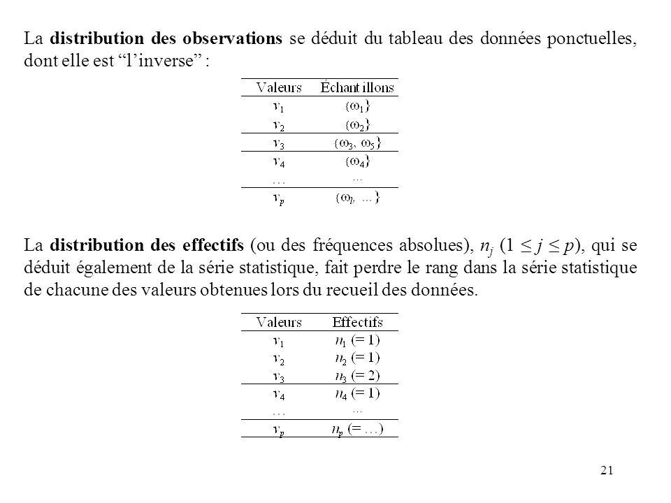 La distribution des observations se déduit du tableau des données ponctuelles, dont elle est l'inverse :