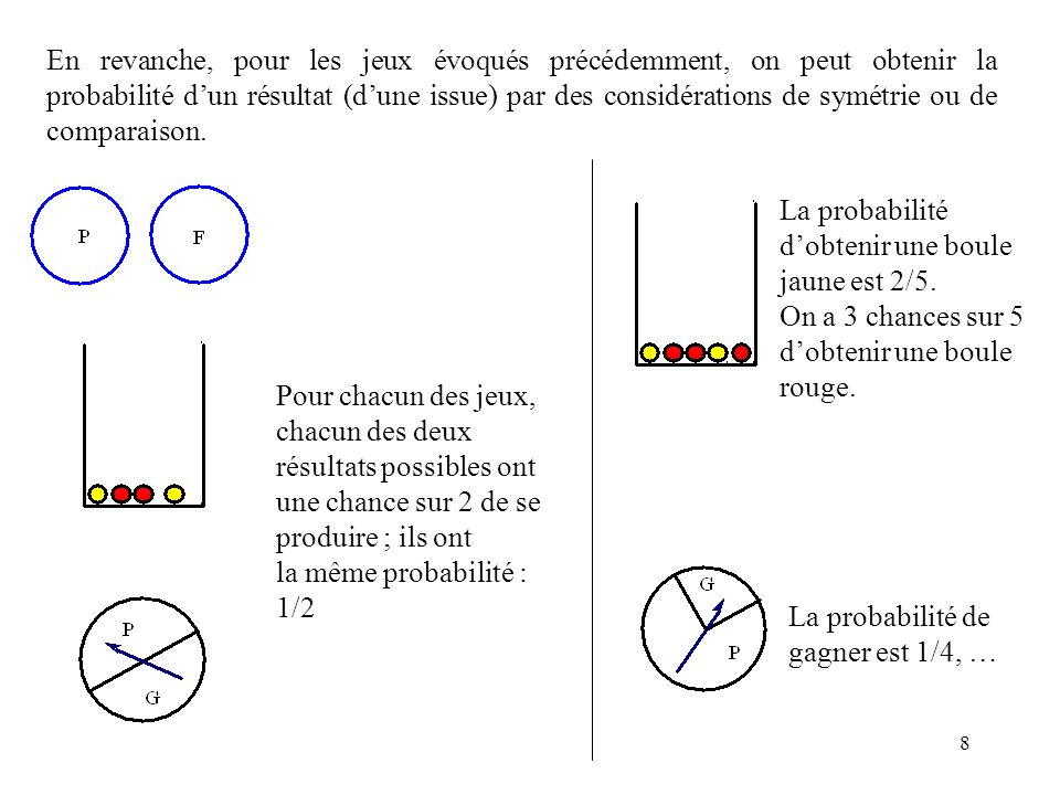 En revanche, pour les jeux évoqués précédemment, on peut obtenir la probabilité d'un résultat (d'une issue) par des considérations de symétrie ou de comparaison.