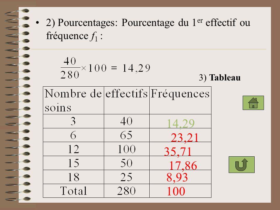 2) Pourcentages: Pourcentage du 1er effectif ou fréquence f1 :