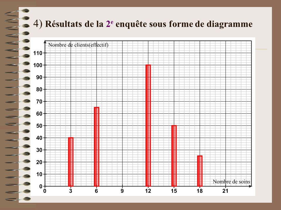 4) Résultats de la 2e enquête sous forme de diagramme