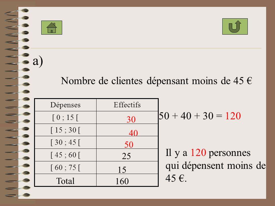 a) Nombre de clientes dépensant moins de 45 € 50 + 40 + 30 = 120