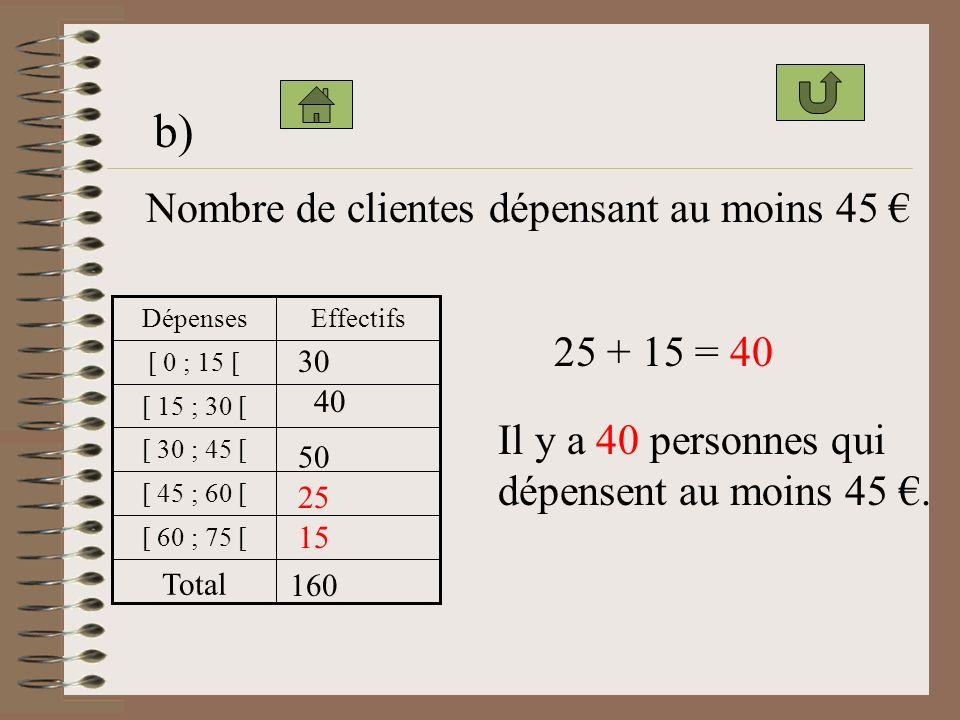 b) Nombre de clientes dépensant au moins 45 € 25 + 15 = 40