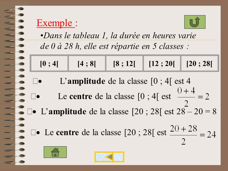 Exemple : Dans le tableau 1, la durée en heures varie de 0 à 28 h, elle est répartie en 5 classes :