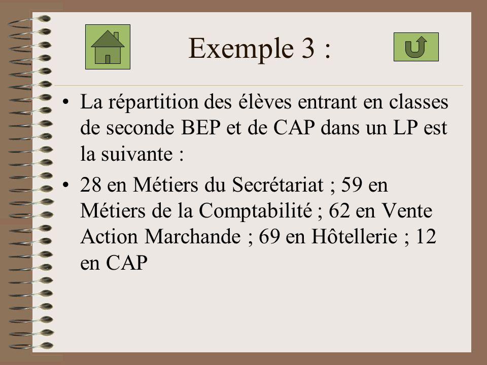 Exemple 3 : La répartition des élèves entrant en classes de seconde BEP et de CAP dans un LP est la suivante :