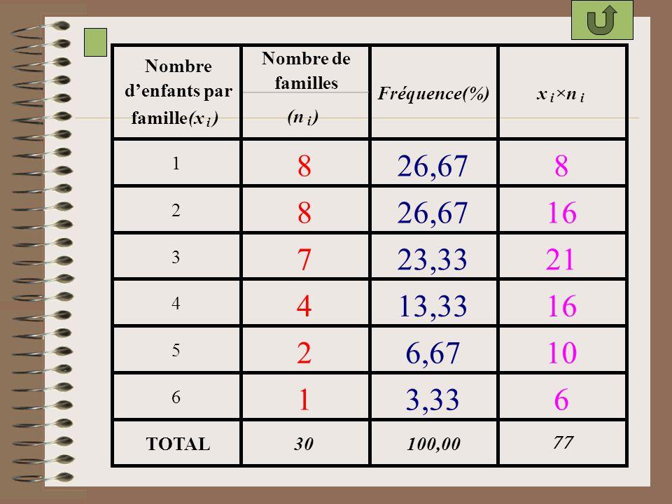 Nombre de Nombre. familles. d'enfants par. Fréquence(%) x. ×n. i. i. famille. (x. ) (n. )