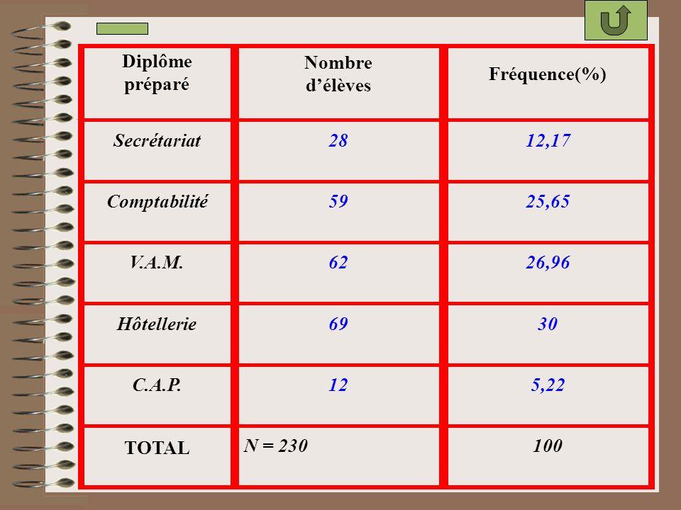 Diplôme préparé Nombre. d'élèves. Fréquence(%) Secrétariat. 28. 12,17. Comptabilité. 59. 25,65.
