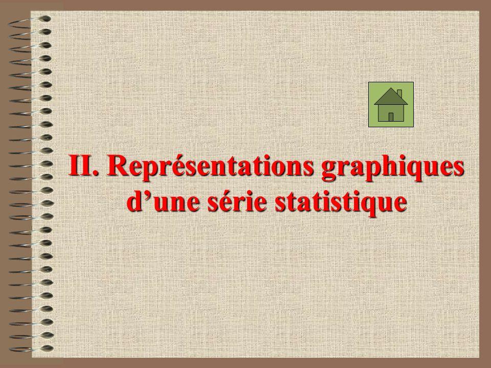 II. Représentations graphiques d'une série statistique