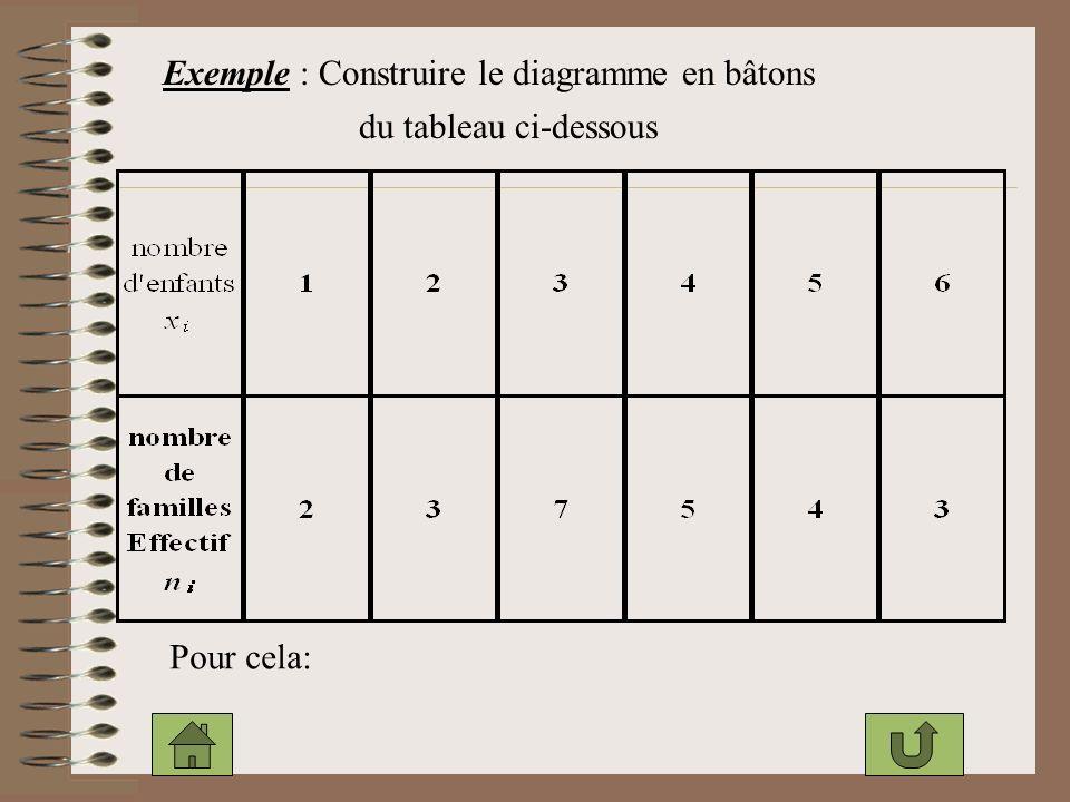 Exemple : Construire le diagramme en bâtons