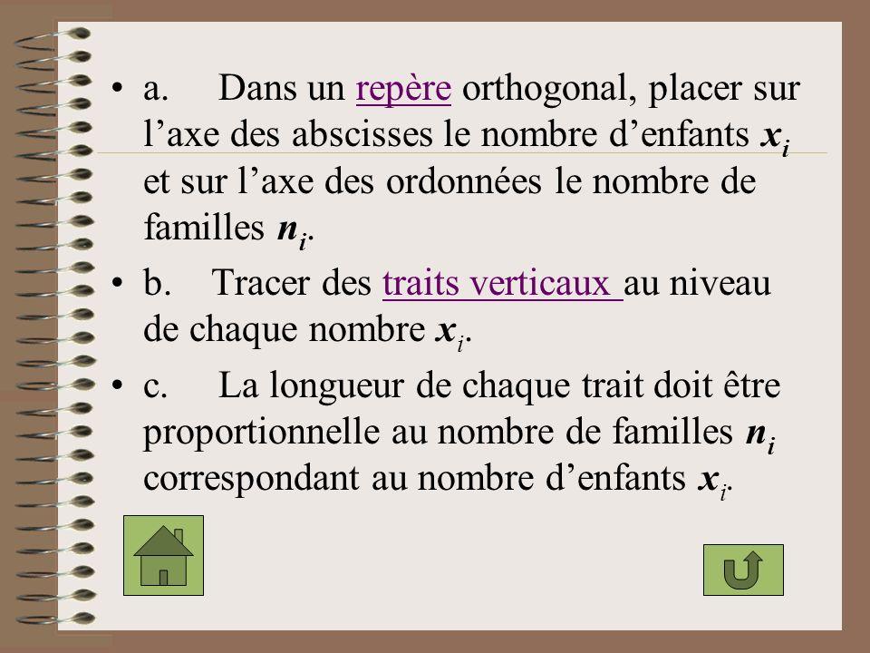a. Dans un repère orthogonal, placer sur l'axe des abscisses le nombre d'enfants xi et sur l'axe des ordonnées le nombre de familles ni.