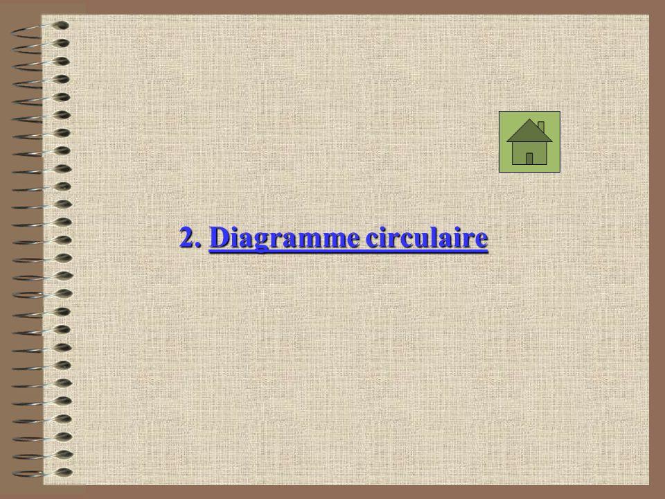 2. Diagramme circulaire